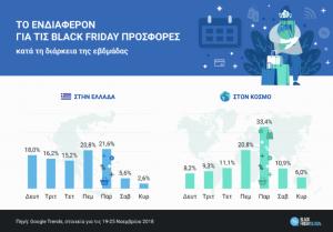 black friday ελλάδα, στατιστικά στοιχεία