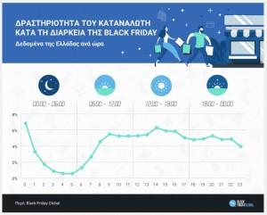 black friday ελλάδα, στατιστικά στοιχεία για την δραστηριότητα του καταναλωτή