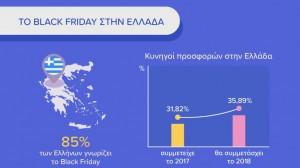 Black friday πότε είναι: στοιχεία για την Ελλάδα