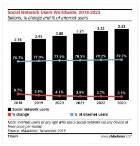 ανάπτυξη social media