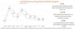 ψηφιακός μετασχηματισμός σε μικρές επιχειρήσεις: συχνότητα Online αγορών